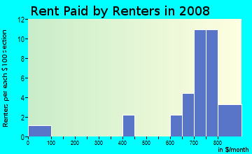 Rent paid by renters in 2009 in Brookside in Livonia neighborhood in MI