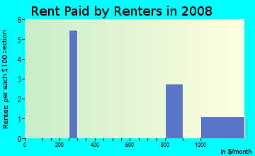 Rent paid by renters in 2009 in Brightmoor in Livonia neighborhood in MI