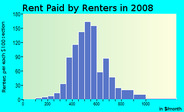 Rent paid by renters in 2009 in Genesee in Lansing neighborhood in MI