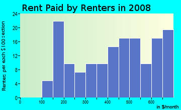 Rent paid by renters in 2009 in Amistad Estates in Somerton neighborhood in AZ