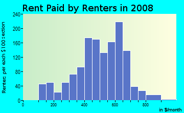 Rent paid by renters in 2009 in REO Town in Lansing neighborhood in MI