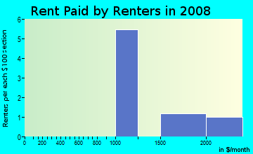 Rent paid by renters in 2009 in South in Flint neighborhood in MI