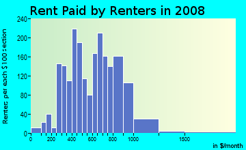 Rent paid by renters in 2009 in Ridgewood Estates in Ferndale neighborhood in MI