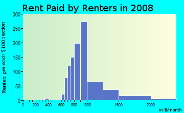 Rent paid by renters in 2009 in West Calhoun in Minneapolis neighborhood in MN