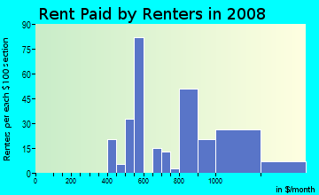 Rent paid by renters in 2009 in Standish in Minneapolis neighborhood in MN