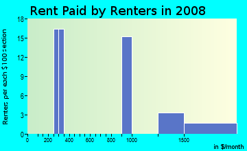 Rent paid by renters in 2009 in Page in Minneapolis neighborhood in MN