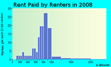 Rent paid by renters in 2009 in Heart of the City in Burnsville neighborhood in MN
