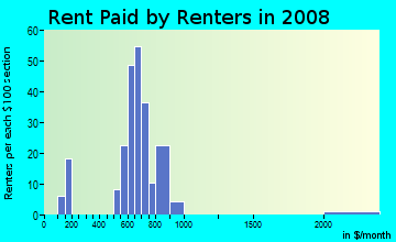 Rent paid by renters in 2009 in Regina in Minneapolis neighborhood in MN