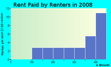 Rent paid by renters in 2009 in Las Fuentes in San Luis neighborhood in AZ
