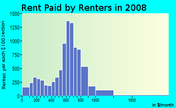 Rent paid by renters in 2009 in Bryant in Minneapolis neighborhood in MN