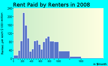 Rent paid by renters in 2009 in St. Anthony East in Minneapolis neighborhood in MN