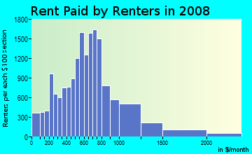 Rent paid by renters in 2009 in University in Minneapolis neighborhood in MN