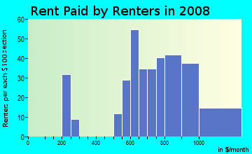 Rent paid by renters in 2009 in Longfellow in Minneapolis neighborhood in MN