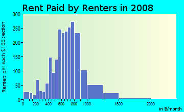 Rent paid by renters in 2009 in Central in Minneapolis neighborhood in MN