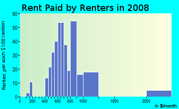 Rent paid by renters in 2009 in Victory in Minneapolis neighborhood in MN