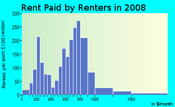 Rent paid by renters in 2009 in Windom Park in Minneapolis neighborhood in MN