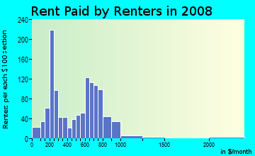 Rent paid by renters in 2009 in Webber-Camden in Minneapolis neighborhood in MN