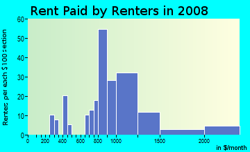Rent paid by renters in 2009 in Lynnhurst in Minneapolis neighborhood in MN