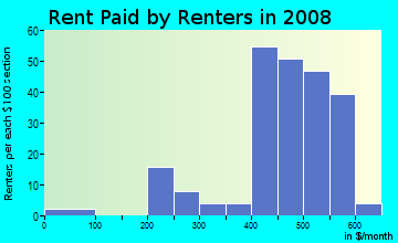 Rent paid by renters in 2009 in Riverview in Saint Louis neighborhood in MO