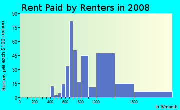 Rent paid by renters in 2009 in Wydown in Saint Louis neighborhood in MO