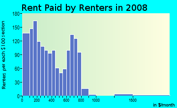 Rent paid by renters in 2009 in Columbus Square in Saint Louis neighborhood in MO