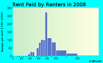 Rent paid by renters in 2009 in Red Bridge South in Kansas City neighborhood in MO