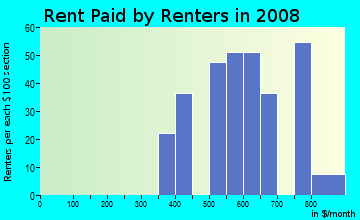 Rent paid by renters in 2009 in Linden Hills in Kansas City neighborhood in MO