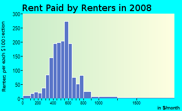 Rent paid by renters in 2009 in Roanoke in Kansas City neighborhood in MO