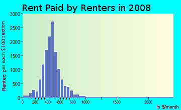 Rent paid by renters in 2009 in Northeast in Springfield neighborhood in MO