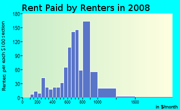 Rent paid by renters in 2009 in Ward Parkway in Kansas City neighborhood in MO