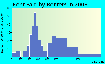 Rent paid by renters in 2009 in Union Hill in Kansas City neighborhood in MO