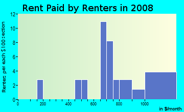 Rent paid by renters in 2009 in El Encanto in Tucson neighborhood in AZ