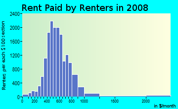 Rent paid by renters in 2009 in Southeast in Springfield neighborhood in MO