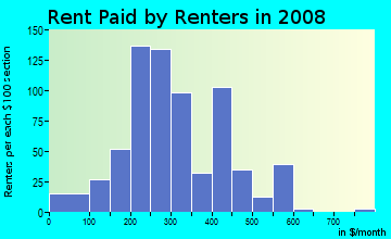 Rent paid by renters in 2009 in Farish Street in Jackson neighborhood in MS