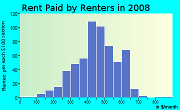 Rent paid by renters in 2009 in Fairgrounds in Tucson neighborhood in AZ
