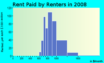 Rent paid by renters in 2009 in Alta Mesa in Mesa neighborhood in AZ