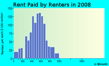 Rent paid by renters in 2009 in Northside in Missoula neighborhood in MT