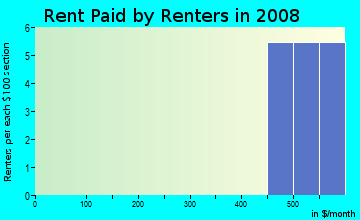 Rent paid by renters in 2009 in Royal Arabian in Belgrade neighborhood in MT