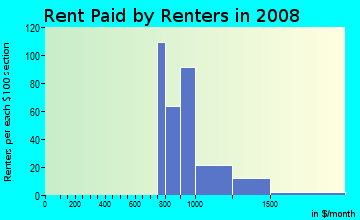 Rent paid by renters in 2009 in Crismon Creek in Mesa neighborhood in AZ