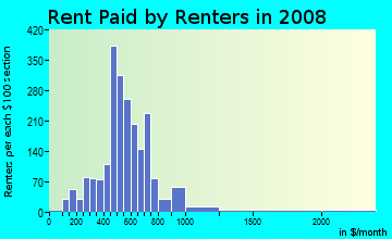 Rent paid by renters in 2009 in Westside in Missoula neighborhood in MT