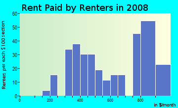 Rent paid by renters in 2009 in Heritage Park in Mesa neighborhood in AZ