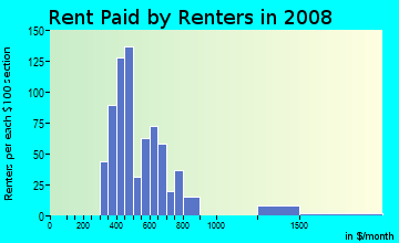 Rent paid by renters in 2009 in C.A.N.D.O. in Mesa neighborhood in AZ