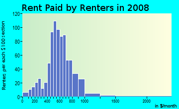 Rent paid by renters in 2009 in Lower Rattlesnake in Missoula neighborhood in MT