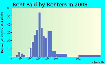 Rent paid by renters in 2009 in Civano in Tucson neighborhood in AZ