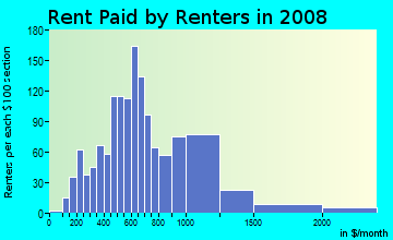 Rent paid by renters in 2009 in Sam Hughes in Tucson neighborhood in AZ