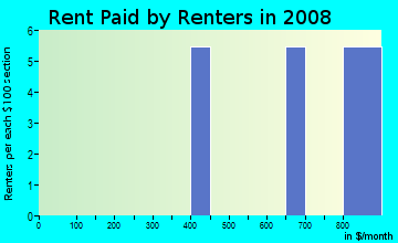 Rent paid by renters in 2009 in Morehead Forest in Chapel Hill neighborhood in NC