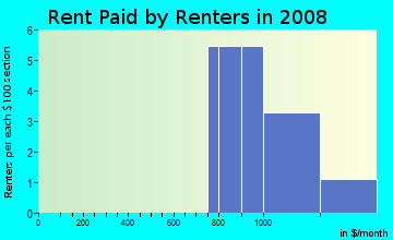 Rent paid by renters in 2009 in Pepperdine in Cary neighborhood in NC