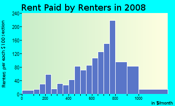Rent paid by renters in 2009 in Escalante in Tempe neighborhood in AZ
