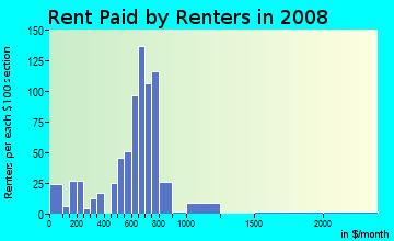 Rent paid by renters in 2009 in Starmount in Charlotte neighborhood in NC