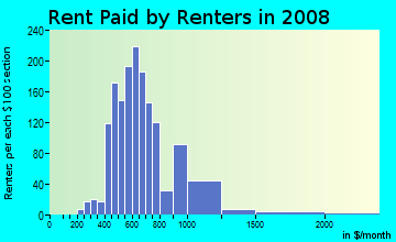 Rent paid by renters in 2009 in Madison Park in Charlotte neighborhood in NC